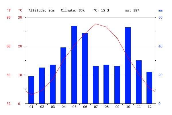 Climate graph, Mingachevir