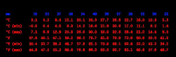 Climate table, Mingachevir